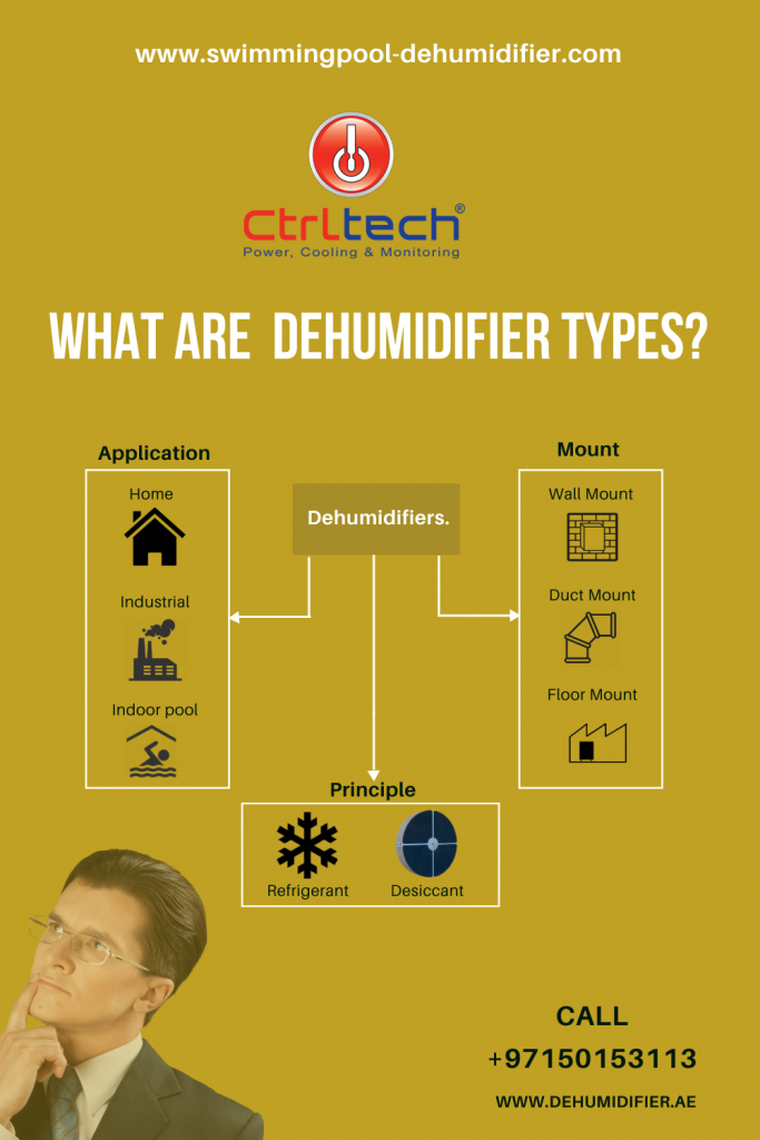 Swimming pool dehumidifier classifications.